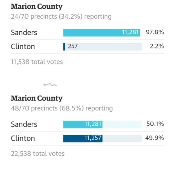 Vote count goes up 34%, but Bernie doesn't gain a SINGLE vote not A SINGLE VOTE..yet Clinton goes up EXACTLY 11,000?
