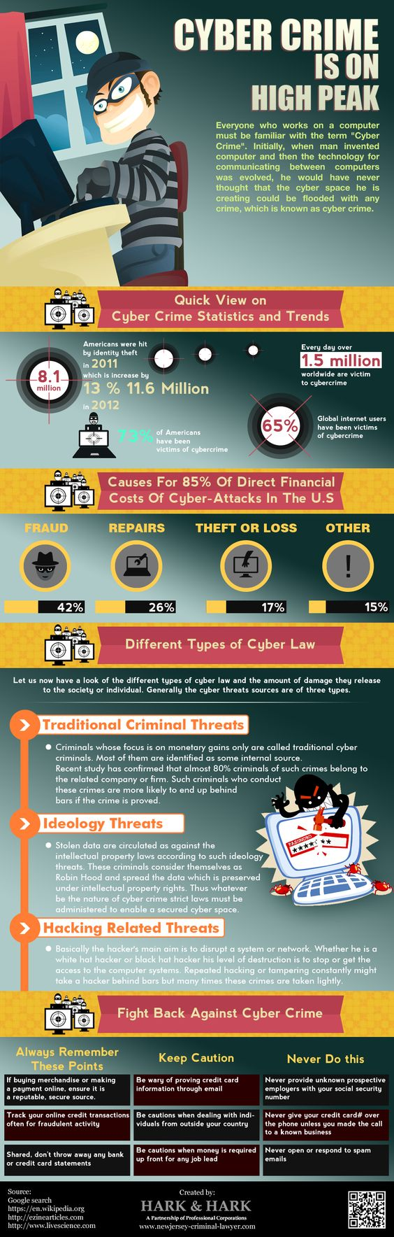 Cyber crime is famous word in digital or online world because there are lots of cyber crimes cases are increasing like phishing. There are different cyber laws are available to avoid cyber crimes. For more details log on.. http://www.newjersey-criminal-lawyer.com/: