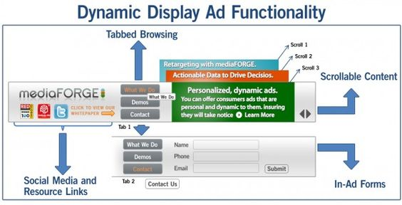 Examples of the complex in-ad functionality that can implemented and tracked with today's sophisticated ad technology.