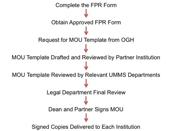 Forms and Policies MOU Process - Office of Global Health UMass - draft of promissory note