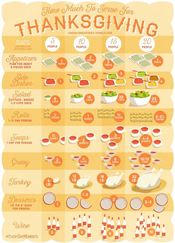How Much To Serve For Thanksgiving   Thanksgiving Guide   Lexi's Clean Kitchen