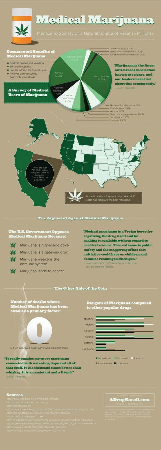 Medical Marijuana  Infographic
