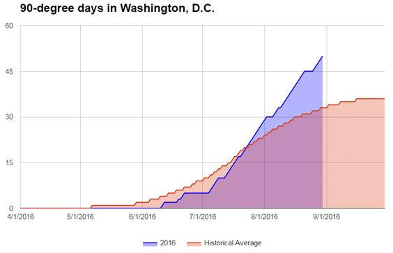 D.C. hits 90 degrees for 50th time this year; most 90s on record in July and…