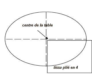 Comment choisir le métrage et couper une nappe ronde ou ovale : vous apprendrez tout ça avec ce tuto.