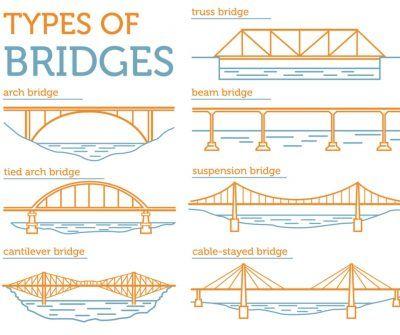 Different Types Of Bridges Bridge Structure Truss Bridge Bridge Design