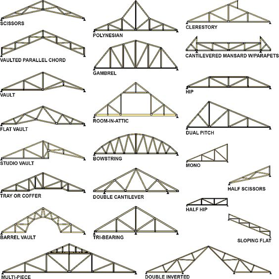 Roof Trusses Types Of And Attic Rooms On Pinterest