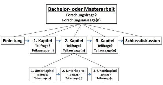 STUWAP - Bachelorarbeit / Masterarbeit schreiben