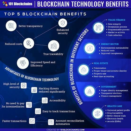 How Can We Benefit From Using Blockchain Technology Blockchain Technology Blockchain Digital Transformation