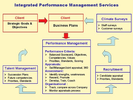 Pin By Anita Dickons On Performance Management