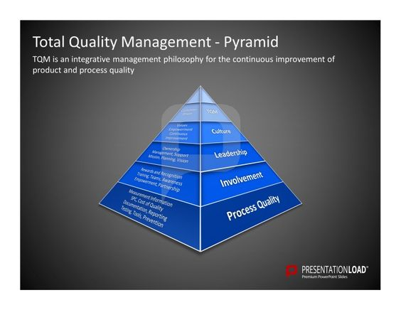 the importance of total quality management Why does your business need a quality management plan for tqm total quality management needs a plan for the same reasons that everything – from d-day to doing saturday afternoon chores – needs a plan to realize success.