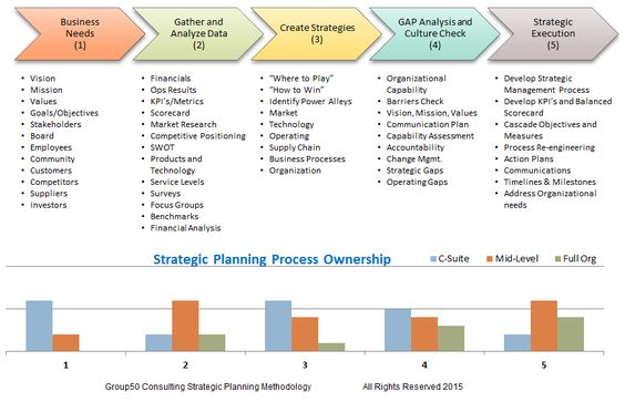 STRATEGIC #PLANNING #CONSULTANTS Contact us at (909) 949-9083 - how to make strategic planning implementation work