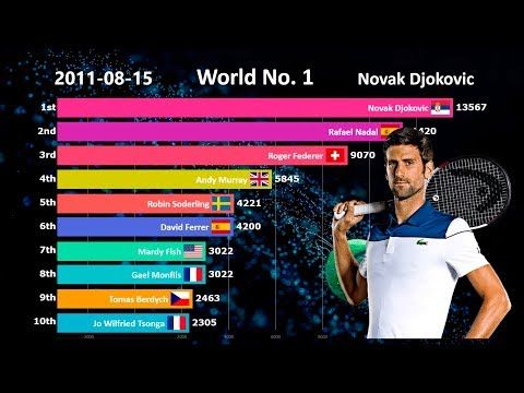 Ranking History Of Top 10 Men S Tennis Players 1990 2019 Youtube In 2020 Tennis Players Mens Tennis Tennis