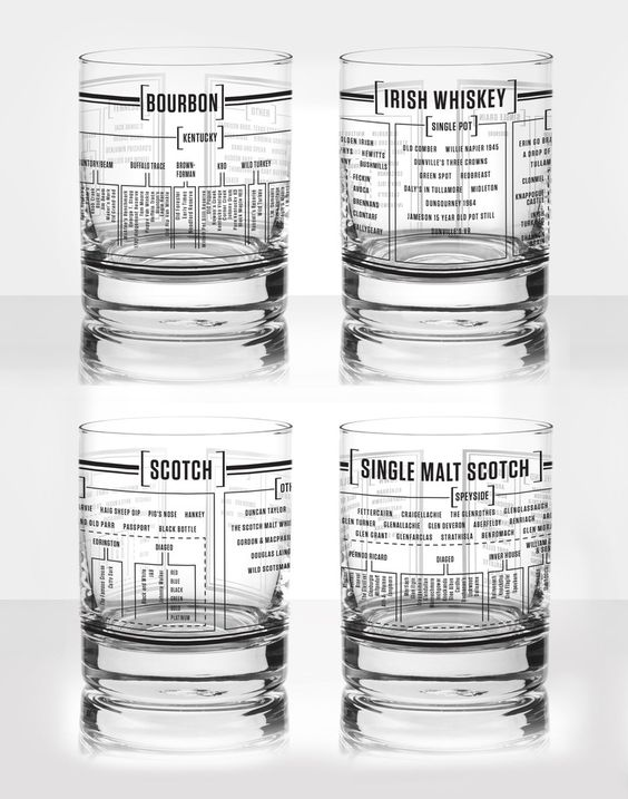 This set of four Whiskey Taxonomy glasses is awesome! Each 14 oz double…