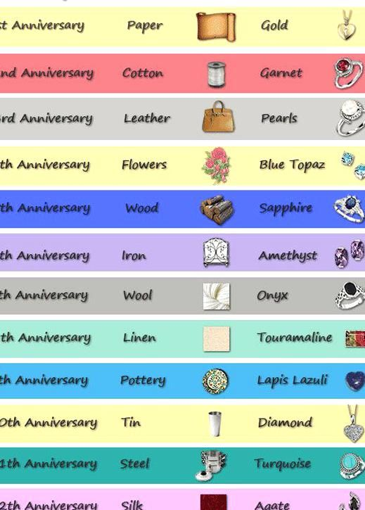 Years 1 To 12 Our Wedding Anniversaries Guide Details The Traditional Gift Gemstone For Each In 2020 Wedding Anniversary Gifts Traditional Gift Wedding Anniversary