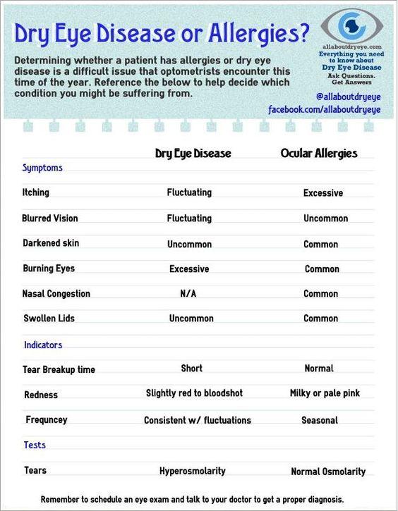 dry eye vs allergies