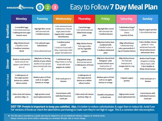 Weight Loss Results in 12 Weeks Type 2 diabetes 7 day meal plan