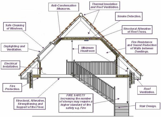 Roof Construction Roof Space Design Considerations