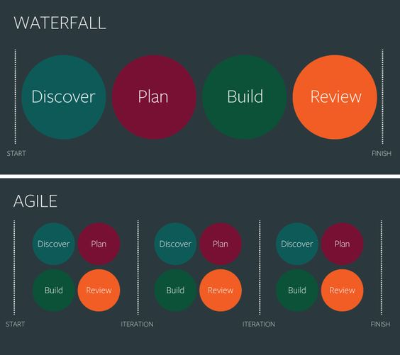 Agile vs waterfall for design projects agile lean and for Agile project management vs traditional project management