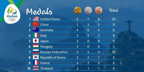 Want to know the up-to-date medal count? Reply to us using our handle + the hashtag #medals and we'll tweet you 😊