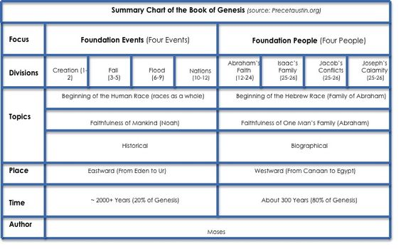 Comprehensive Chart on the Book of Genesis