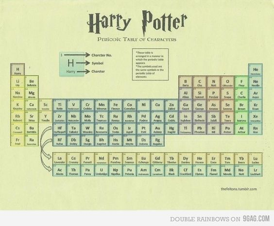 Harry potter table, some of them don't match up perfectly but it's an interesting little chart