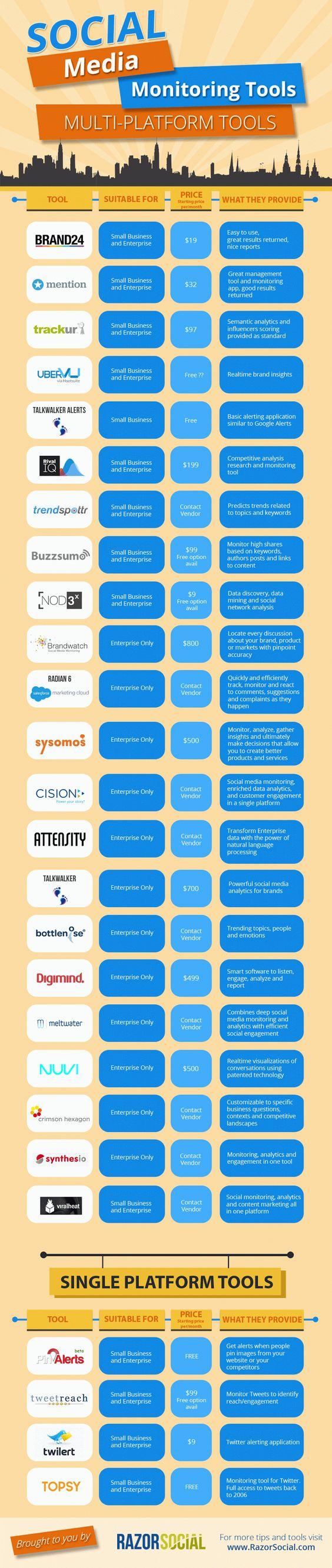 http://social-media-strategy-template.blogspot.com/ 20  #SocialMedia Listening Tools That Every Business Should Be Using #socialmediatools via Digital Information World