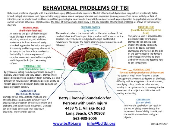 Speech Difficulties After a Traumatic Brain Injury