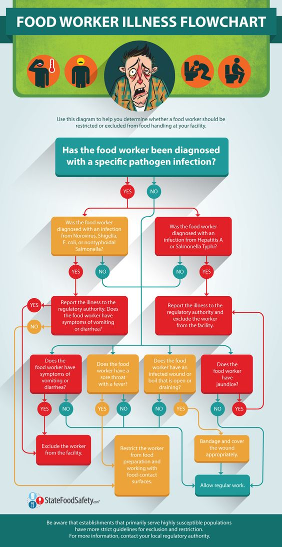 The Food Worker Illness Flowchart is a handy resource for managers struggling to remember what to do when a food worker reports a particular symptom or illness. In some cases, it may be necessary to exclude food workers from your establishment or restrict them from working with food and food-contact surfaces. Making the right decision is essential to preventing the spread of foodborne illness. | StateFoodSafety.com
