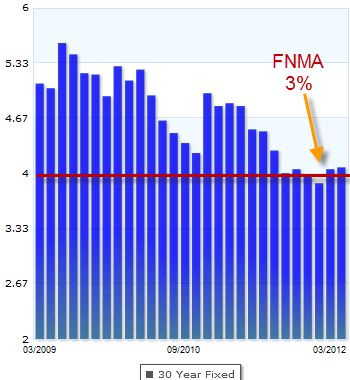 current mortgage rates 30 year fixed in md