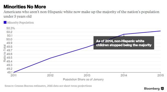 American Babies Are No Longer Mostly Non-Hispanic White - Bloomberg Business