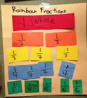 Rainbow Fractions from Tunstall's Teaching Tidbits