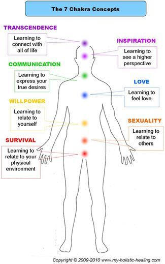 This Chakra Chart shows the teachings of each chakra. Finding balance in each of these areas in our lives is part of our journey to holistic health.