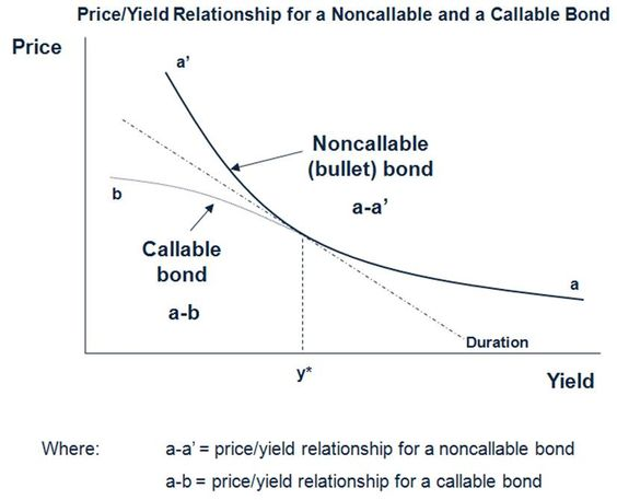 convexity and duration relationship counseling