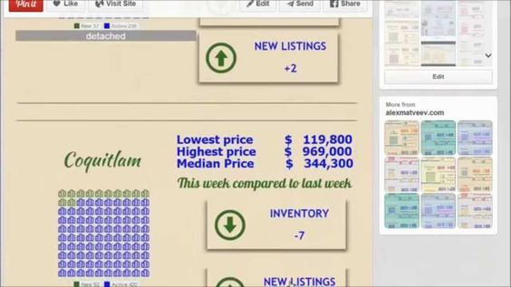 Morning real estate market update for Coquitlam, Port Coquitlam and Port Moody.