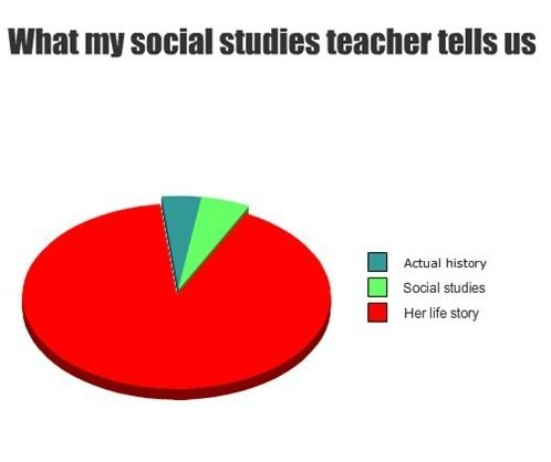 What is an interesting subject for social studies?