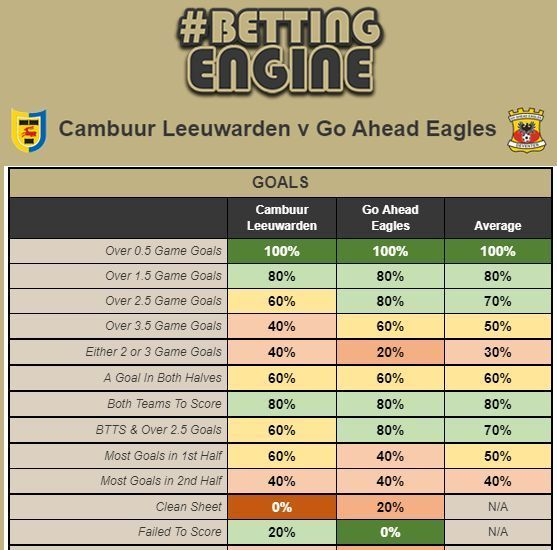 Soccer Tips Bet Soccer In 2020 Football Odds Soccer Predictions Betting