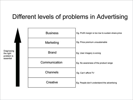 Problem Definition in Advertising - for designing better comms - external memo templates
