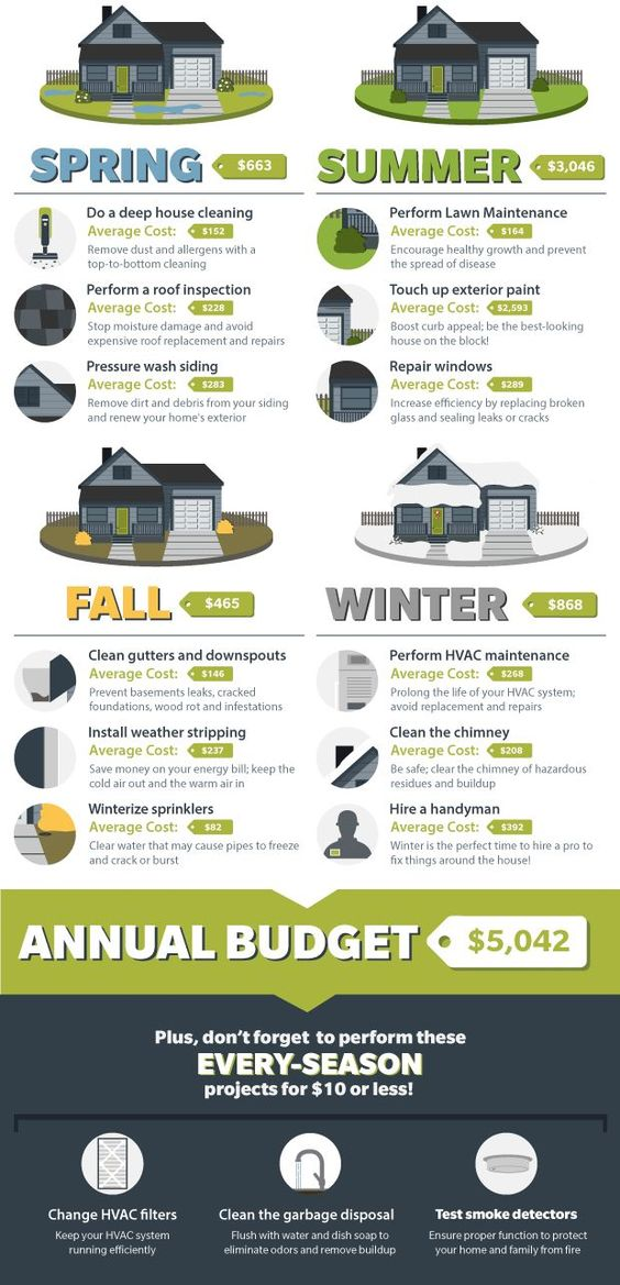 Infographic Home Maintenance \ Budget Checklist Budgeting - home inspection checklist