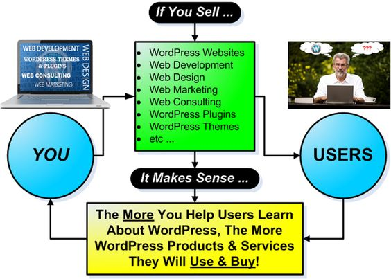 Huge Work Opportunity On WordPress To Get Success