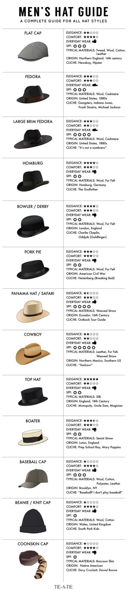 "bows-n-ties: "" THE ULTIMATE GUIDE TO MEN'S HATS "" 
