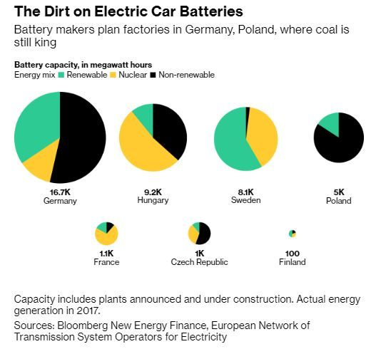 Energy Sources For Battery Production By Country Credit Bloomberg Electricity Energy Sources Energy