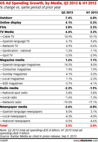 For the first half of 2013, Kantar Media estimated that the total US ad spend market rose 2.0%, compared with the same period one year earli...