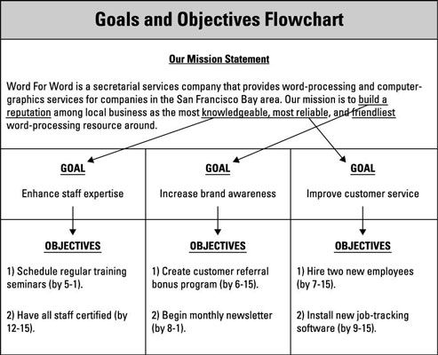 Plan Your Small Business Goals Objectives And Marketing Strategy