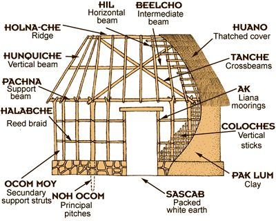 classic mayan architecture essay The maya are probably the best-known of the classical civilizations of  mesoamerica  and highly decorated ceremonial architecture, including temple- pyramids,.
