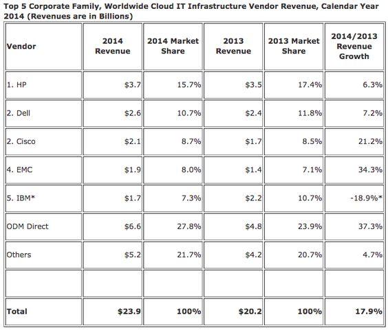 Investeringen in cloudinfrastructuur met 30% gestegen - http://cloudworks.nu/2015/04/28/investeringen-in-cloudinfrastructuur-met-30-gestegen/