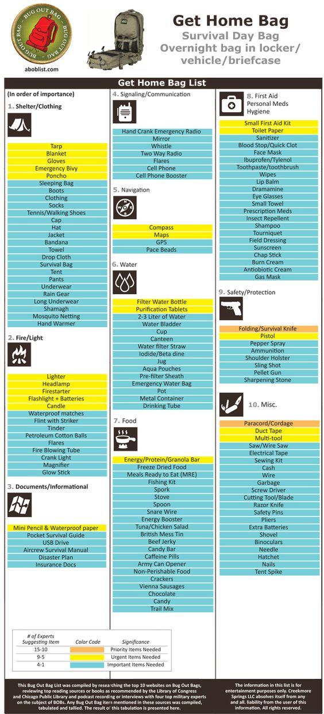 Prep Idea: The Get Home Bag List