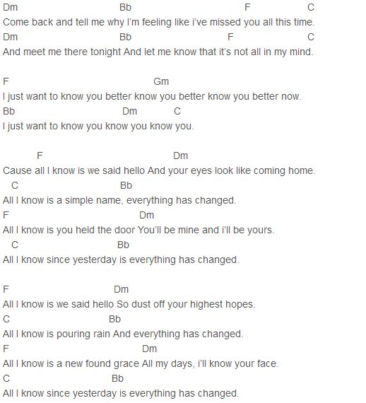 Taylor Swift - Everything Has Changed Chords