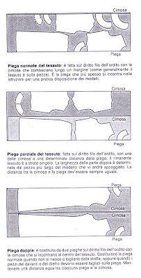 come piegare il tessuto per il taglio