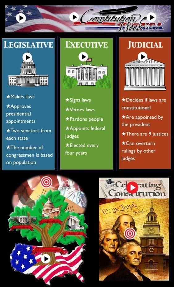 Constitution Week Thinglink Homeschool Social Studies Social