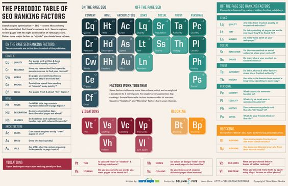 Search Engine Land Periodic Table of SEO Ranking Factors